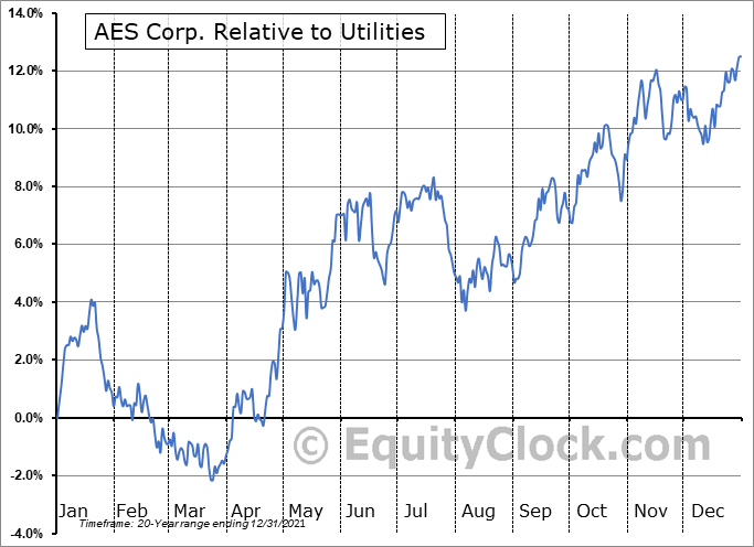AES Relative to the Sector
