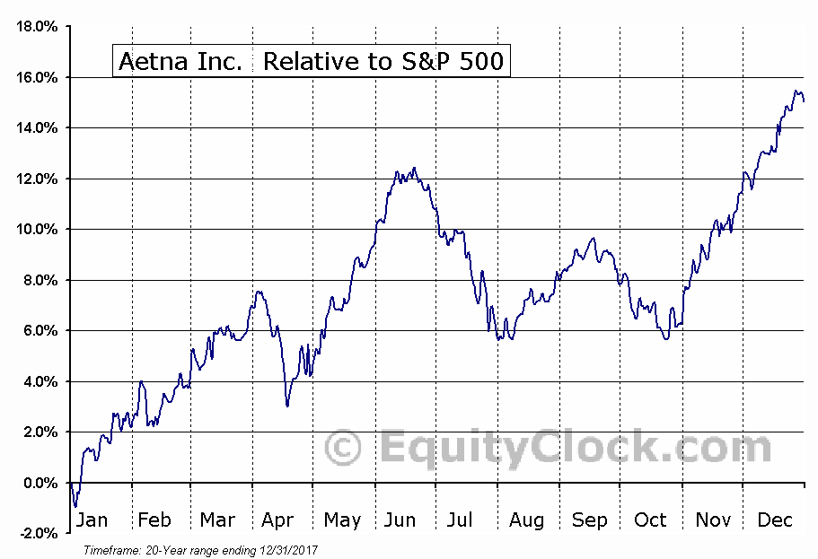 AET Relative to the S&P 500