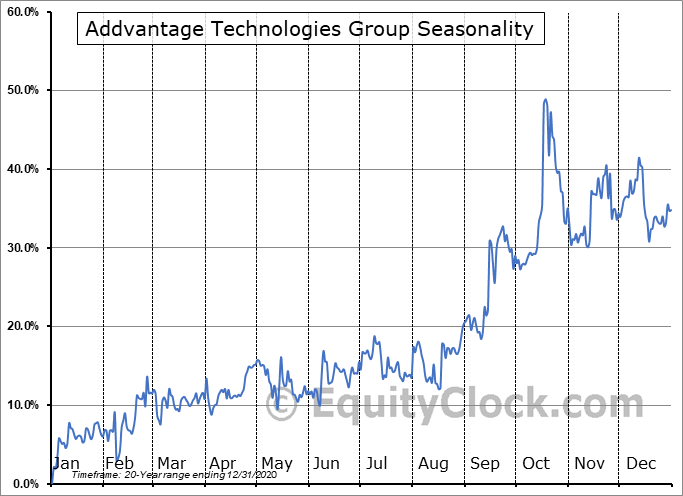 ADDvantage Technologies Group, Inc. Seasonal Chart