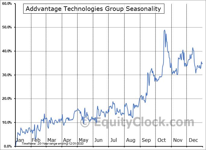 ADDvantage Technologies Group, Inc. Seasonal Chart
