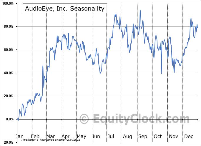 AudioEye, Inc. Seasonal Chart