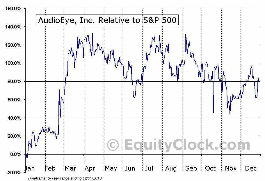 AEYE Relative to the S&P 500
