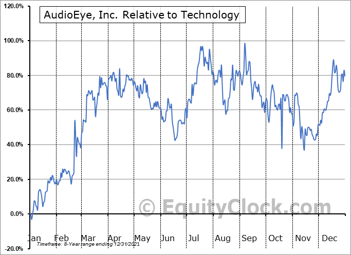 AEYE Relative to the Sector