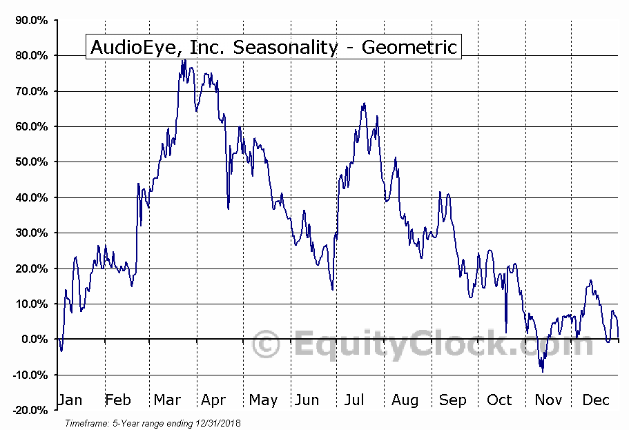 AudioEye, Inc. (NASD:AEYE) Seasonality