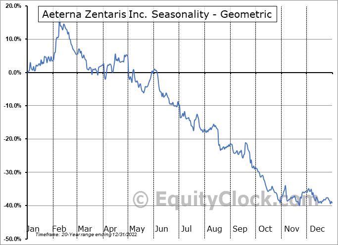 Aeterna Zentaris Inc. (TSE:AEZS.TO) Seasonality