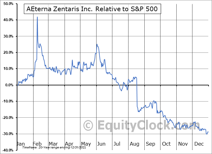 AEZS Relative to the S&P 500