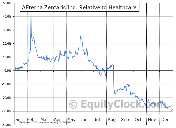 AEZS Relative to the Sector