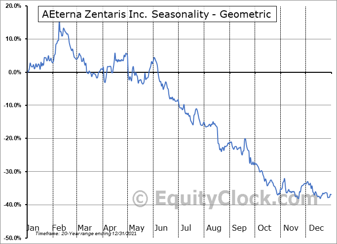 AEterna Zentaris Inc. (NASD:AEZS) Seasonality