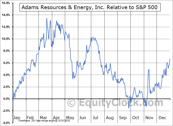 AE Relative to the S&P 500