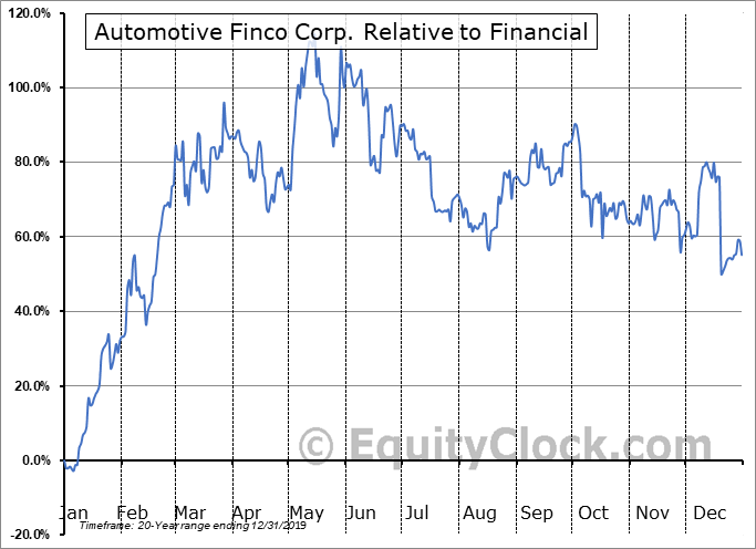 AFCC.V Relative to the Sector