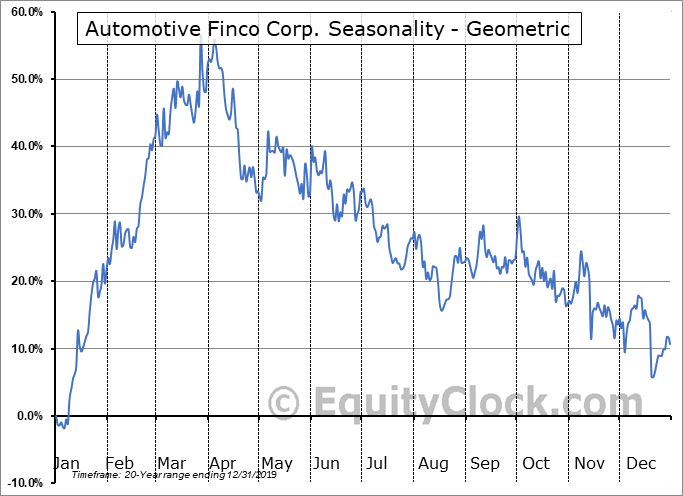 Automotive Finco Corp. (TSXV:AFCC.V) Seasonality