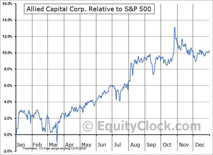 AFC Relative to the S&P 500