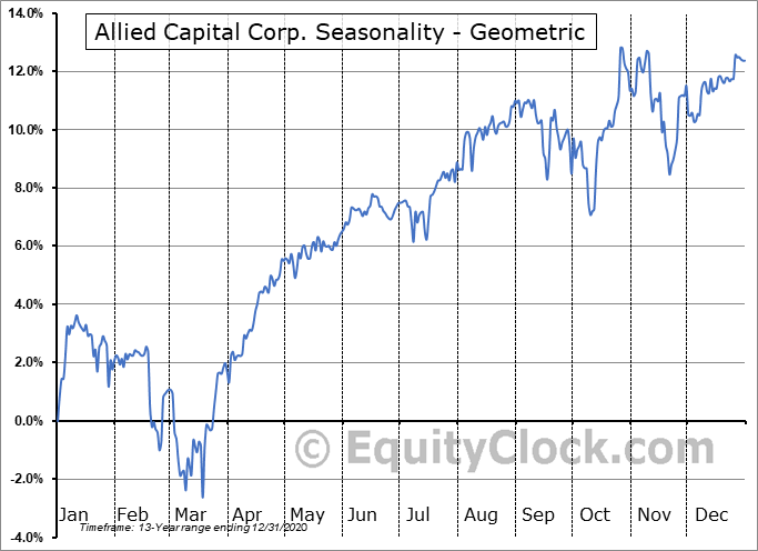 Allied Capital Corp. (NYSE:AFC) Seasonality