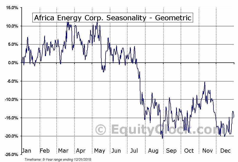 Africa Energy Corp. (TSXV:AFE.V) Seasonality