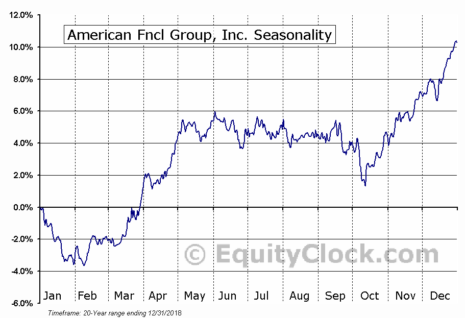 American Financial Group, Inc. Seasonal Chart
