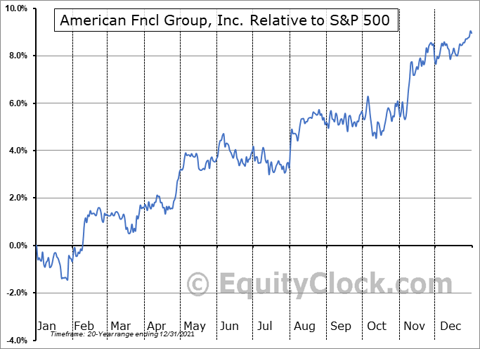 AFG Relative to the S&P 500