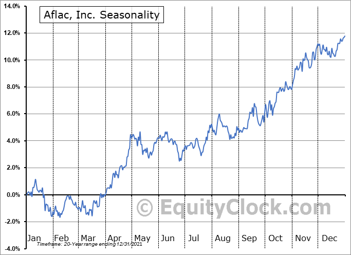 Aflac Incorporated Seasonal Chart