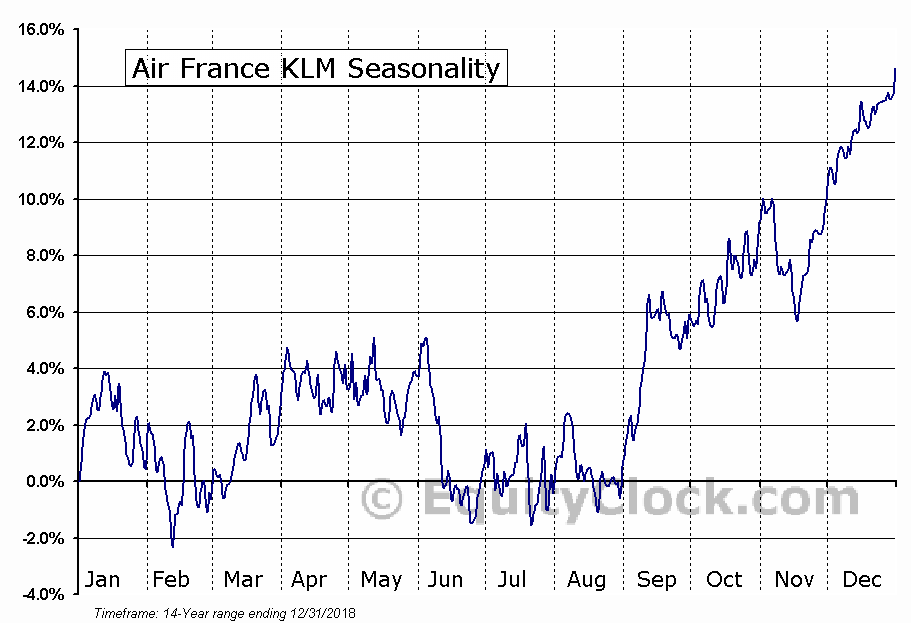 Air France KLM (OTCMKT:AFLYY) Seasonality