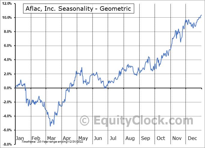 Aflac, Inc. (NYSE:AFL) Seasonality
