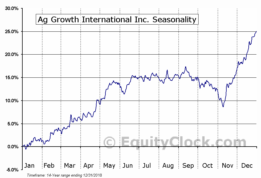 Ag Growth International Inc. (TSE:AFN) Seasonal Chart