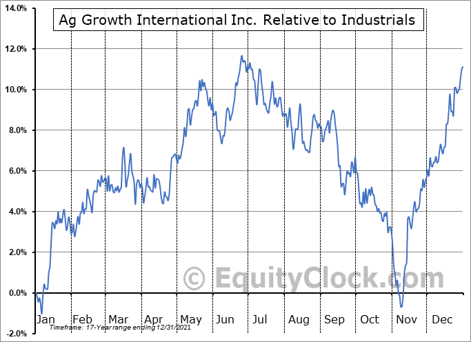 AFN.TO Relative to the Sector
