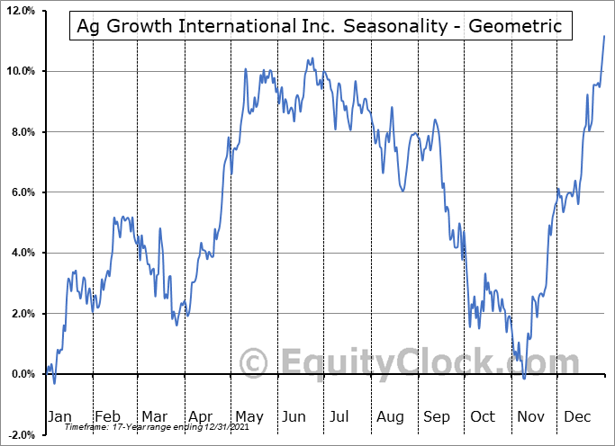Ag Growth International Inc. (TSE:AFN.TO) Seasonality