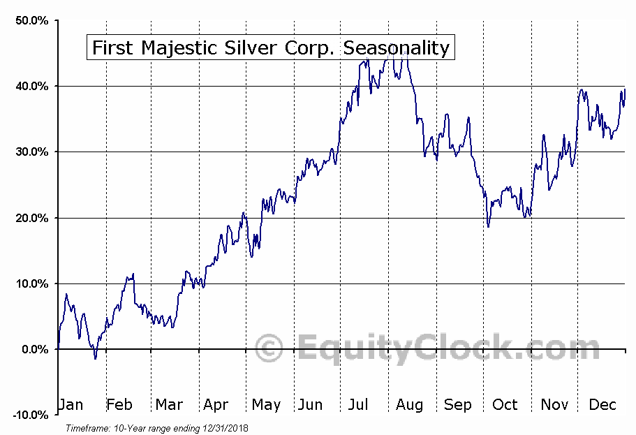 First Majestic Silver Corp. (AG) Seasonal Chart