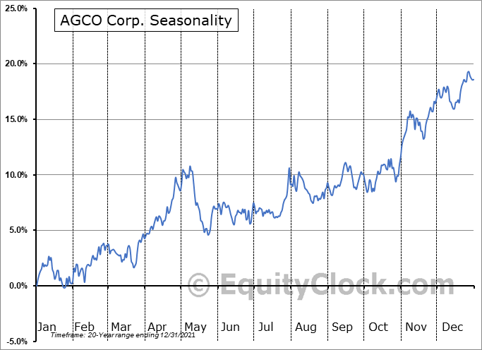 AGCO Corporation Seasonal Chart