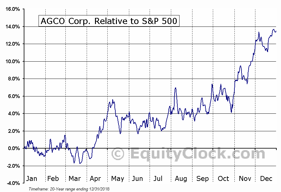 AGCO Relative to the S&P 500