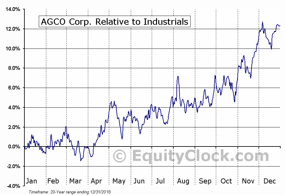 AGCO Relative to the Sector