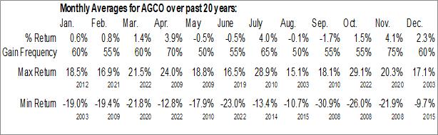 Monthly Seasonal AGCO Corp. (NYSE:AGCO)
