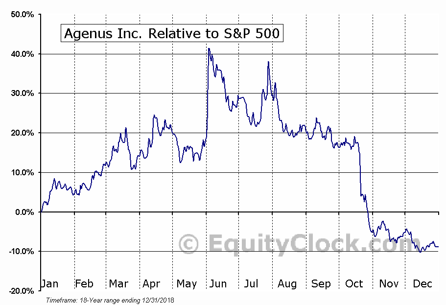 AGEN Relative to the S&P 500