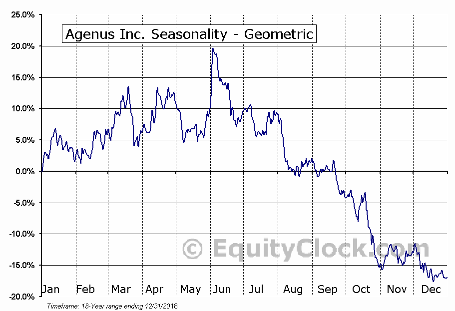 Agenus Inc. (NASD:AGEN) Seasonality