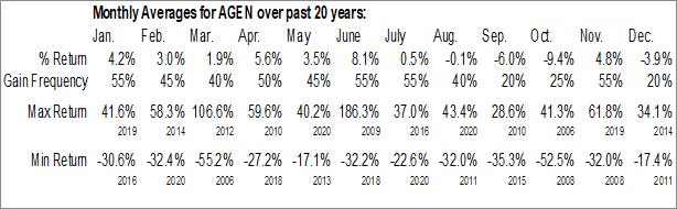 Monthly Seasonal Agenus Inc. (NASD:AGEN)