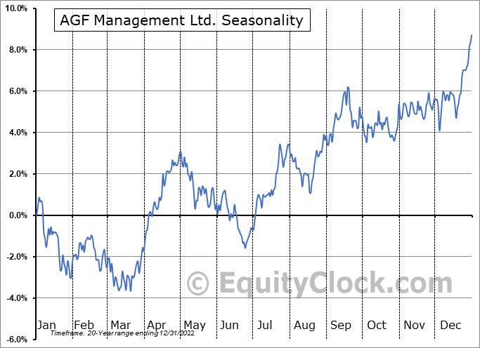 AGF Management Ltd. (TSE:AGF/B.TO) Seasonality