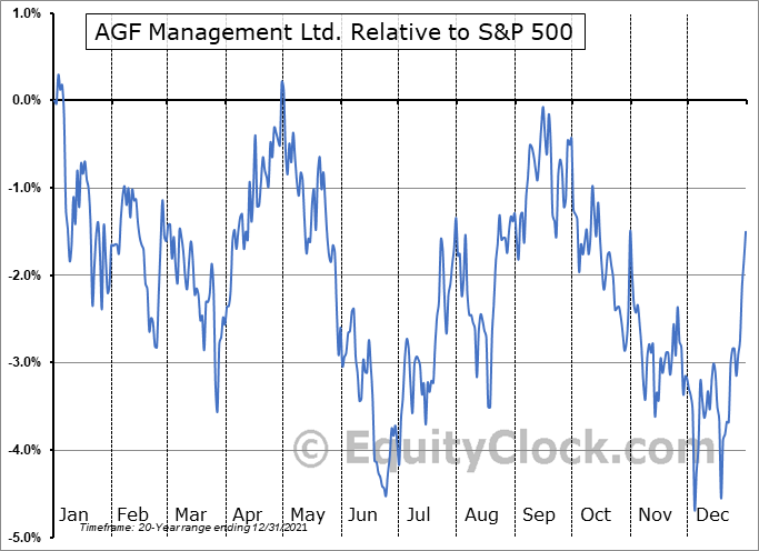 AGF-B.TO Relative to the S&P 500