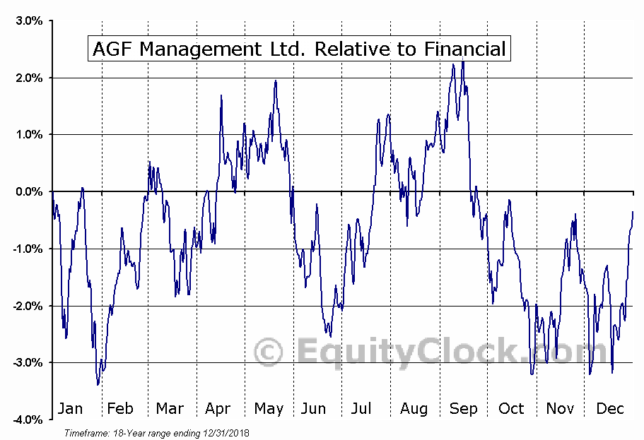 AGF-B.TO Relative to the Sector