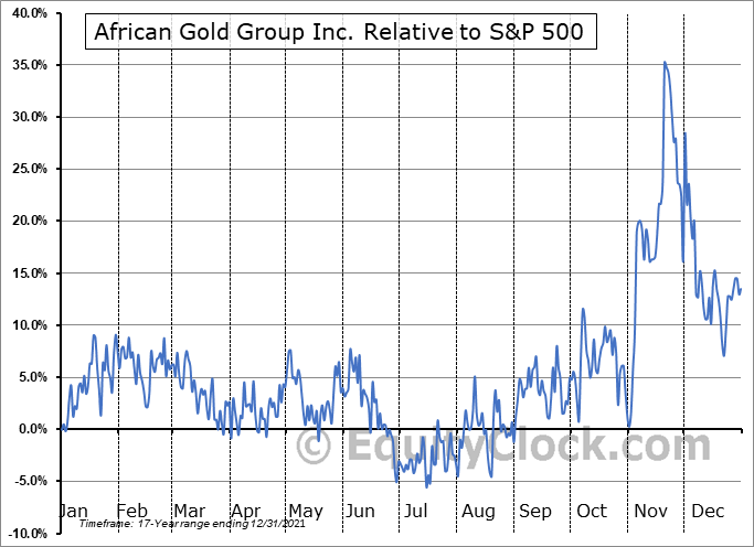 AGG.V Relative to the S&P 500