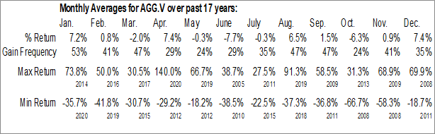 Monthly Seasonal African Gold Group Inc. (TSXV:AGG.V)
