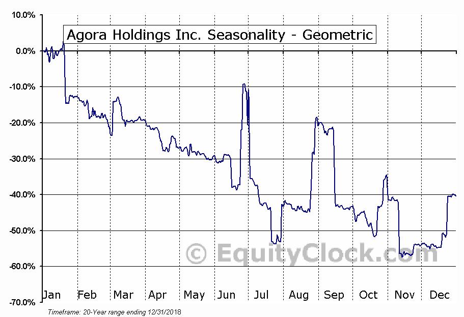 Agora Holdings Inc. (OTCMKT:AGHI) Seasonality