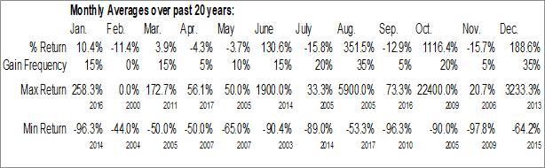Monthly Seasonal Agora Holdings Inc. (OTCMKT:AGHI)
