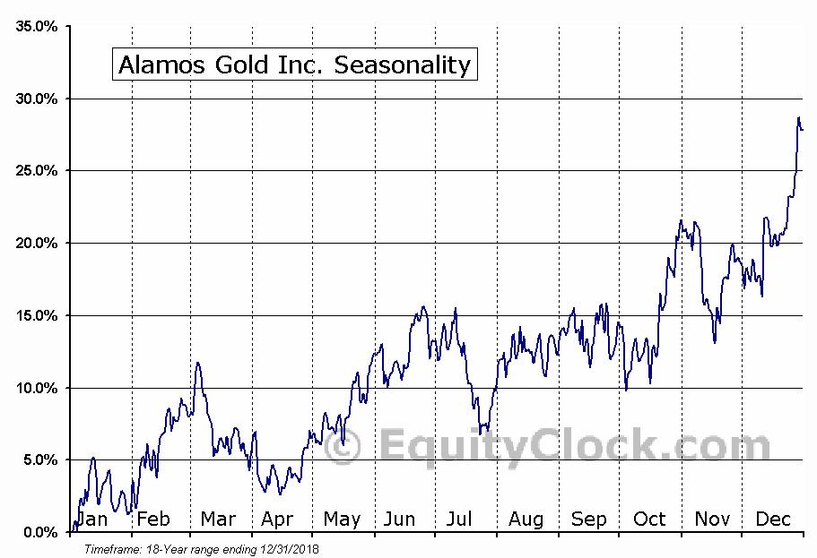 Alamos Gold (TSE:AGI) Seasonal Chart