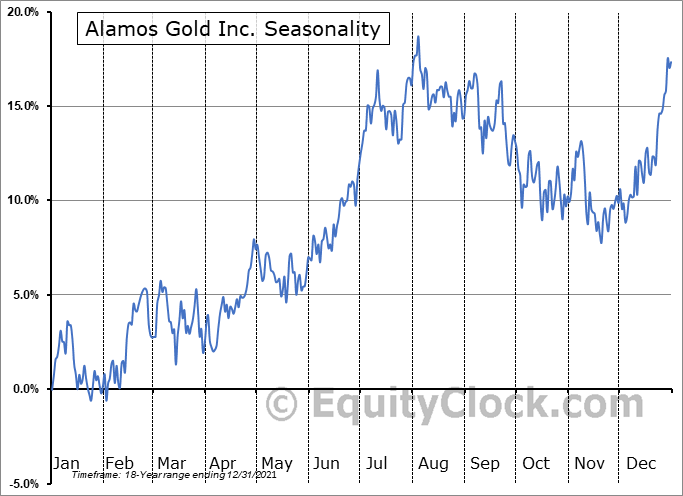 Alamos Gold Inc. Seasonal Chart