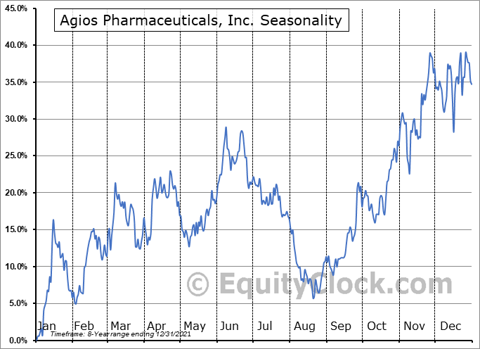 Agios Pharmaceuticals, Inc. (NASD:AGIO) Seasonality