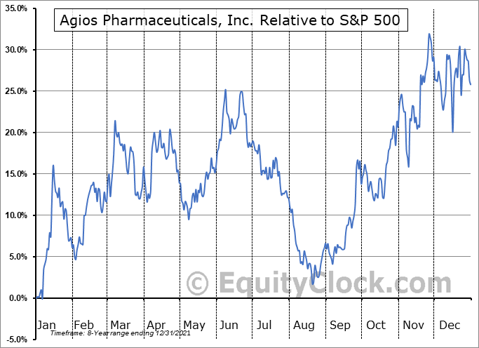 AGIO Relative to the S&P 500