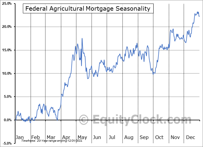 Federal Agricultural Mortgage (NYSE:AGM) Seasonality