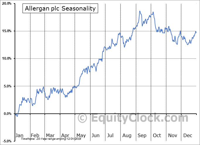 Allergan plc. Seasonal Chart