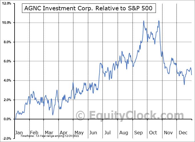 AGNC Relative to the S&P 500