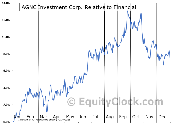 AGNC Relative to the Sector