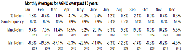 Monthly Seasonal AGNC Investment Corp. (NASD:AGNC)